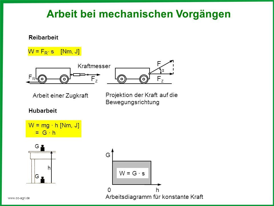 www.cc-agri.de Dehnungsarbeit einer Feder Dehnungsarbeit einer elastischen Feder Beschleunigungsarbeit Eine Masse m wird auf der Wegstrecke s mit der Kraft F = m · a beschleunigt.