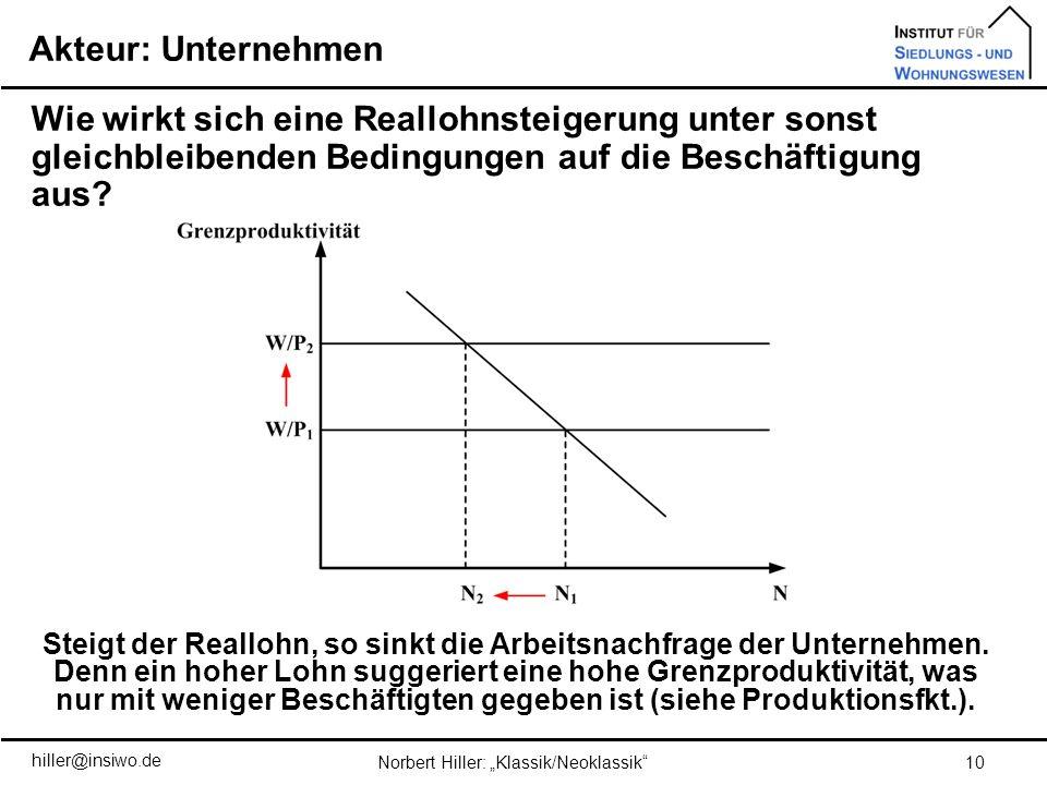 10Norbert Hiller: Klassik/Neoklassik Wie wirkt sich eine Reallohnsteigerung unter sonst gleichbleibenden Bedingungen auf die Beschäftigung aus? Steigt
