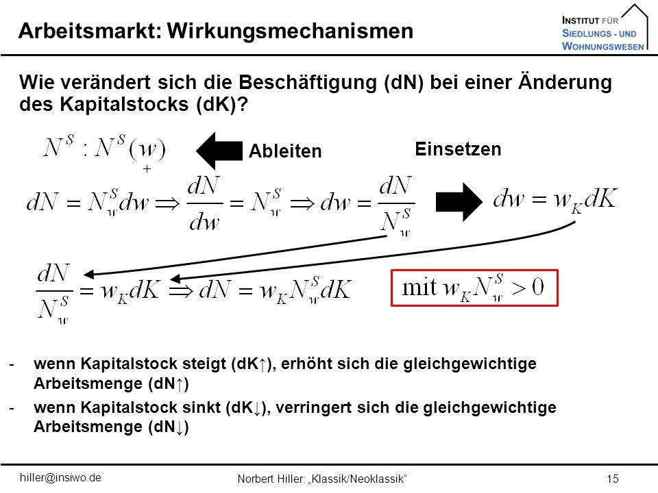 Arbeitsmarkt: Wirkungsmechanismen 15Norbert Hiller: Klassik/Neoklassik Wie verändert sich die Beschäftigung (dN) bei einer Änderung des Kapitalstocks