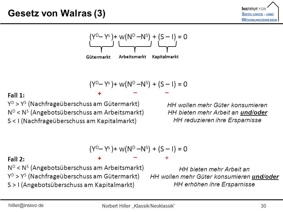 Gesetz von Walras (3) 30Norbert Hiller: Klassik/Neoklassik (Y D – Y s )+ w(N D –N S ) + (S – I) = 0 Fall 1: Y D > Y S (Nachfrageüberschuss am Gütermar