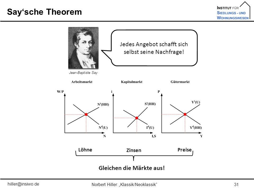Saysche Theorem 31Norbert Hiller: Klassik/Neoklassik Jedes Angebot schafft sich selbst seine Nachfrage! Löhne Zinsen Preise Gleichen die Märkte aus! h
