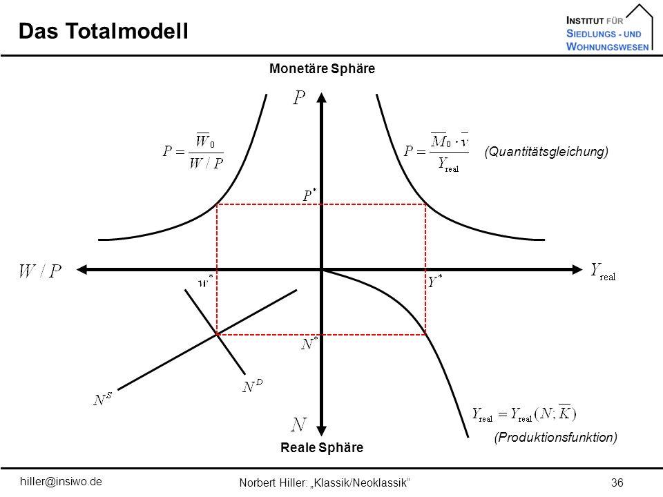 Das Totalmodell 36Norbert Hiller: Klassik/Neoklassik hiller@insiwo.de Monetäre Sphäre Reale Sphäre (Quantitätsgleichung) (Produktionsfunktion)