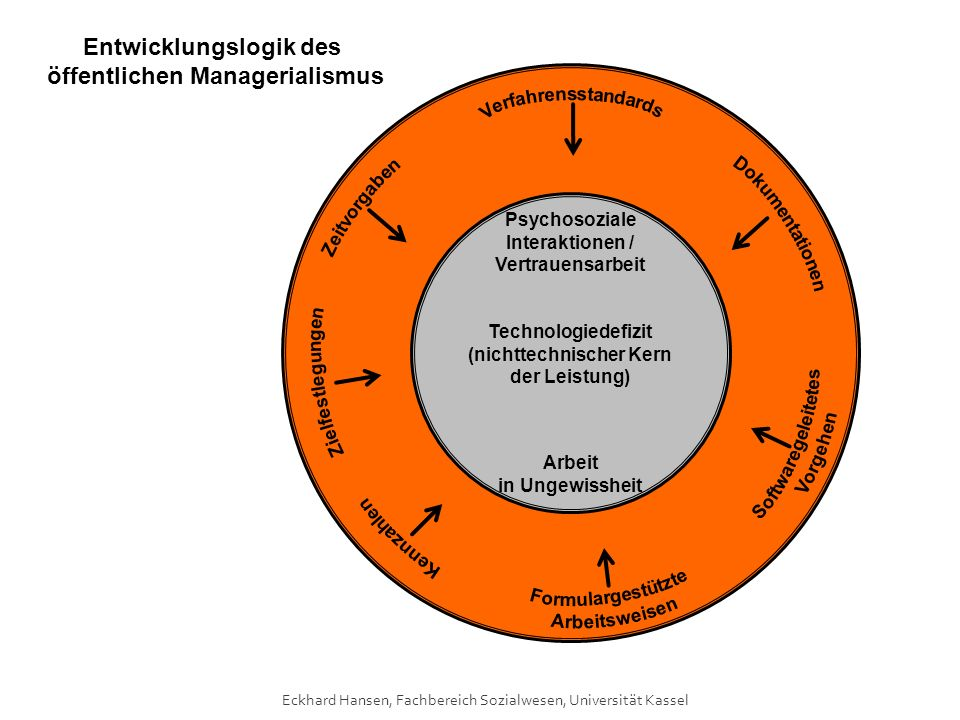 Eckhard Hansen, Fachbereich Sozialwesen, Universität Kassel Psychosoziale Interaktionen / Vertrauensarbeit Technologiedefizit (nichttechnischer Kern d