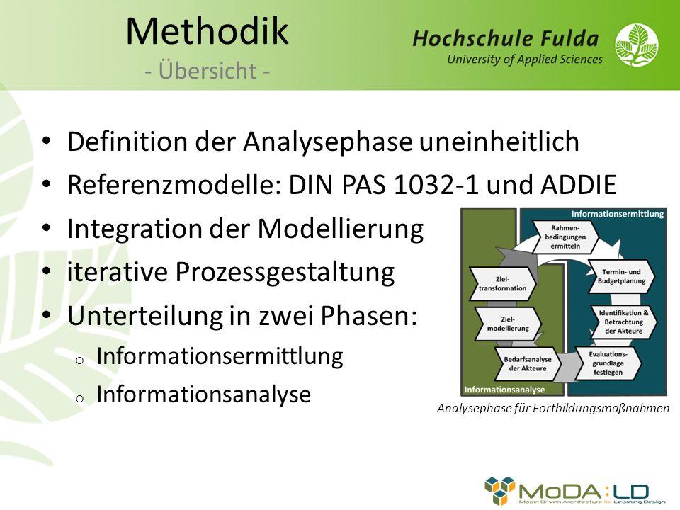 Methodik - Übersicht - Definition der Analysephase uneinheitlich Referenzmodelle: DIN PAS 1032-1 und ADDIE Integration der Modellierung iterative Proz