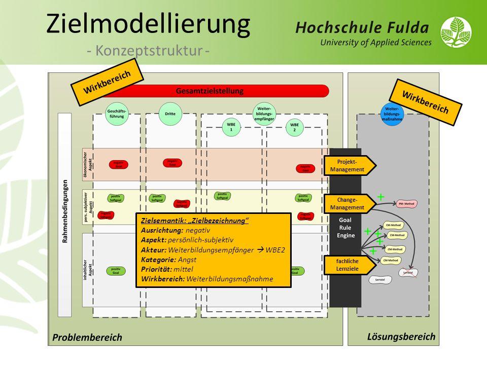 Zielmodellierung - Konzeptstruktur - Wirkbereich Zielsemantik: Zielbezeichnung Ausrichtung: negativ Aspekt: persönlich-subjektiv Akteur: Weiterbildung