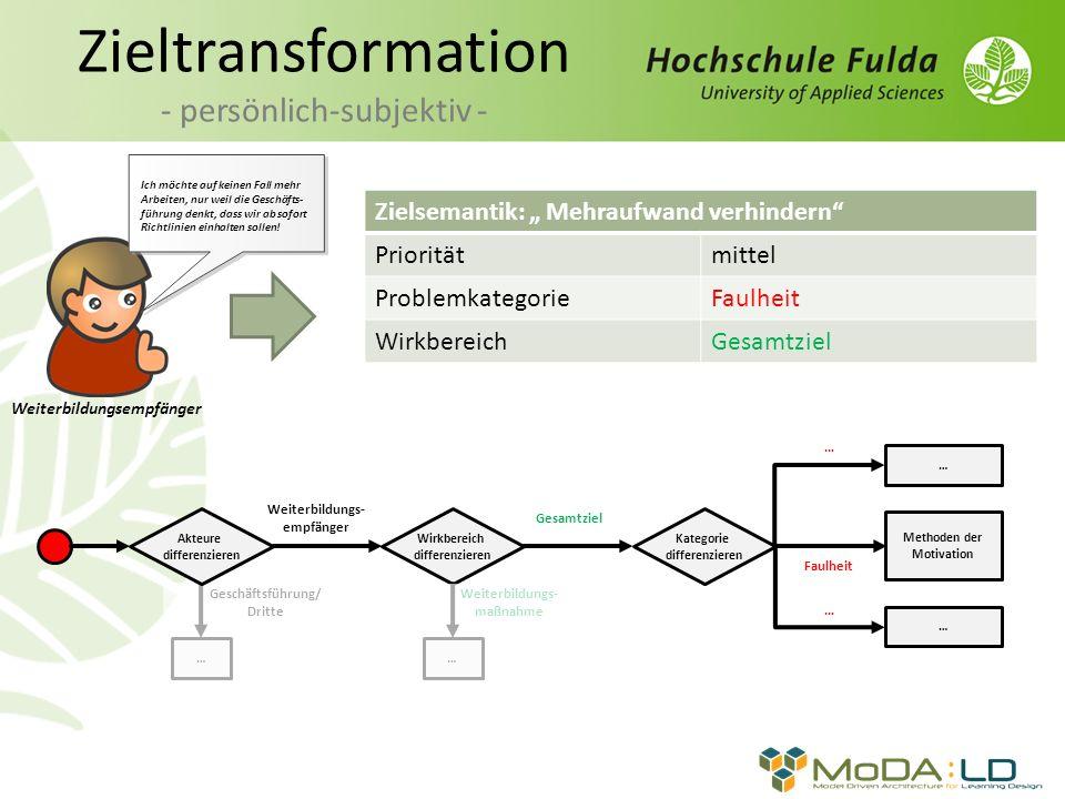 Zieltransformation - persönlich-subjektiv - Zielsemantik: Mehraufwand verhindern Prioritätmittel ProblemkategorieFaulheit WirkbereichGesamtziel Weiter