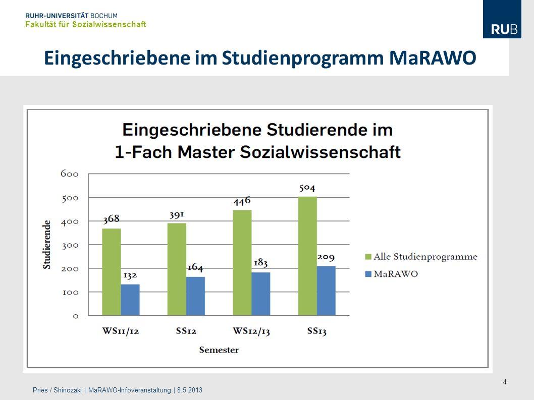 4 Eingeschriebene im Studienprogramm MaRAWO Fakultät für Sozialwissenschaft Pries / Shinozaki | MaRAWO-Infoveranstaltung | 8.5.2013