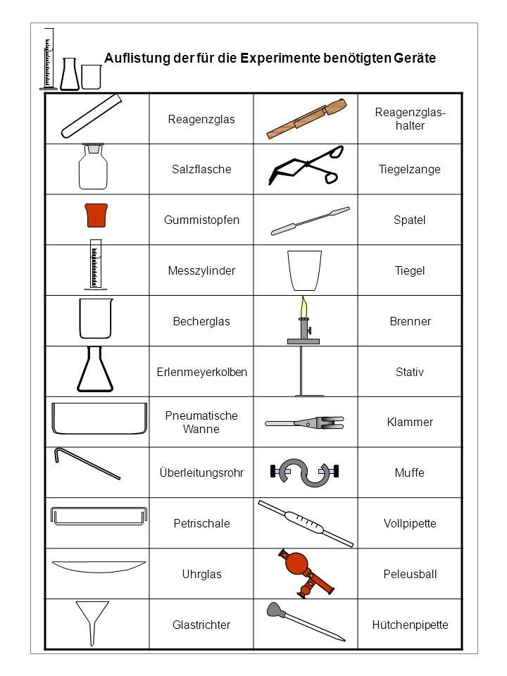 Auflistung der für die Experimente benötigten Geräte Reagenzglas Reagenzglas- halter SalzflascheTiegelzange GummistopfenSpatel MesszylinderTiegel Bech