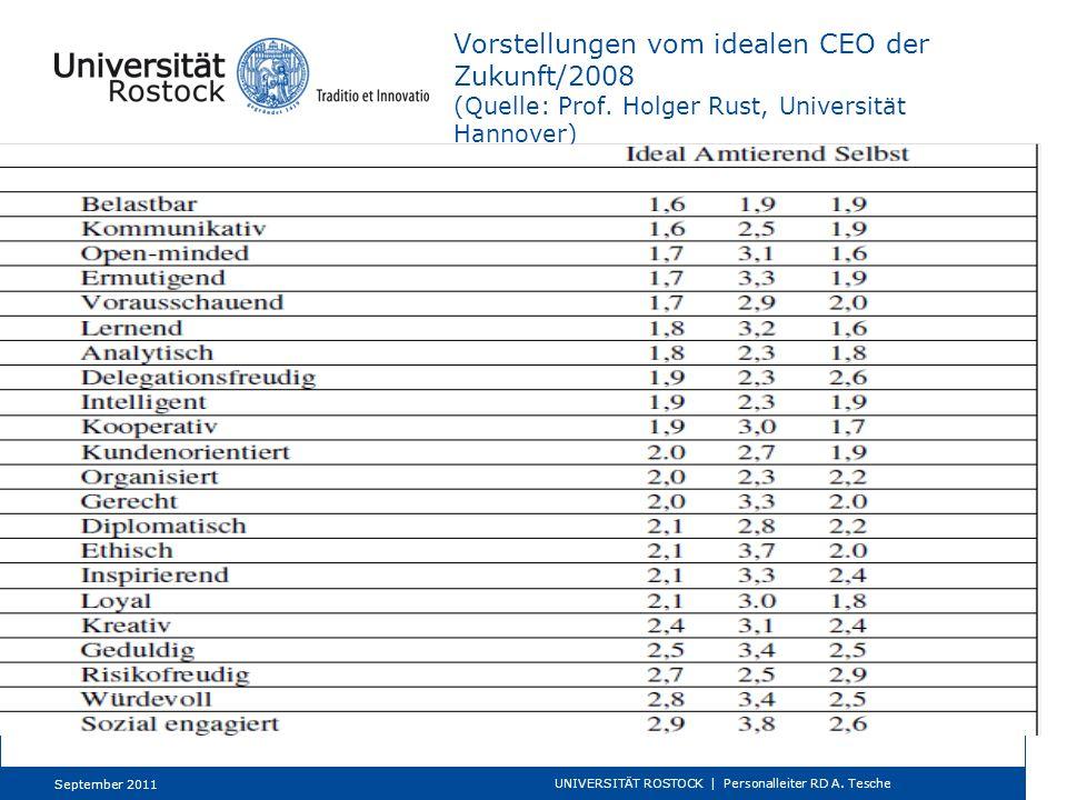 Vorstellungen vom idealen CEO der Zukunft/2008 (Quelle: Prof. Holger Rust, Universität Hannover) September 2011 UNIVERSITÄT ROSTOCK | Personalleiter R