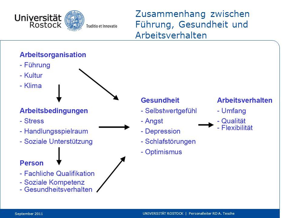 Zusammenhang zwischen Führung, Gesundheit und Arbeitsverhalten September 2011 UNIVERSITÄT ROSTOCK | Personalleiter RD A. Tesche