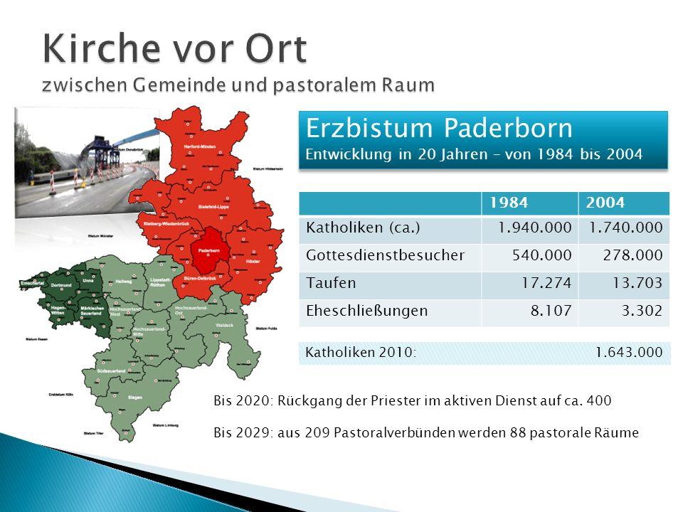 Erzbistum Paderborn Entwicklung in 20 Jahren – von 1984 bis 2004 Erzbistum Paderborn Entwicklung in 20 Jahren – von 1984 bis 2004 19842004 Katholiken (ca.)1.940.0001.740.000 Gottesdienstbesucher540.000278.000 Taufen17.27413.703 Eheschließungen8.1073.302 Katholiken 2010: 1.643.000 Bis 2020: Rückgang der Priester im aktiven Dienst auf ca.