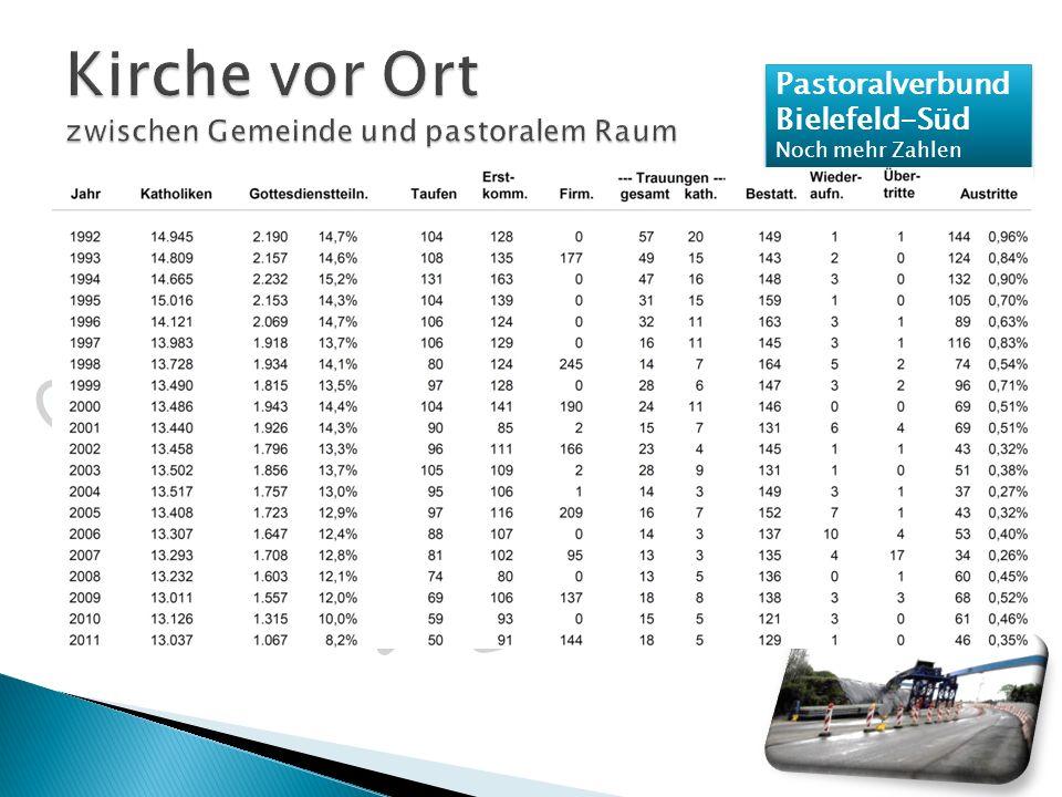 Pastoralverbund Bielefeld-Süd Noch mehr Zahlen Pastoralverbund Bielefeld-Süd Noch mehr Zahlen