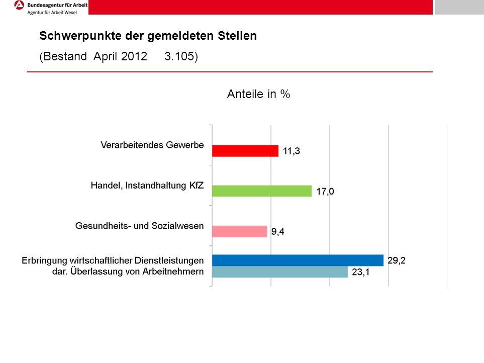 Schwerpunkte der gemeldeten Stellen (Bestand April 2012 3.105) Anteile in %