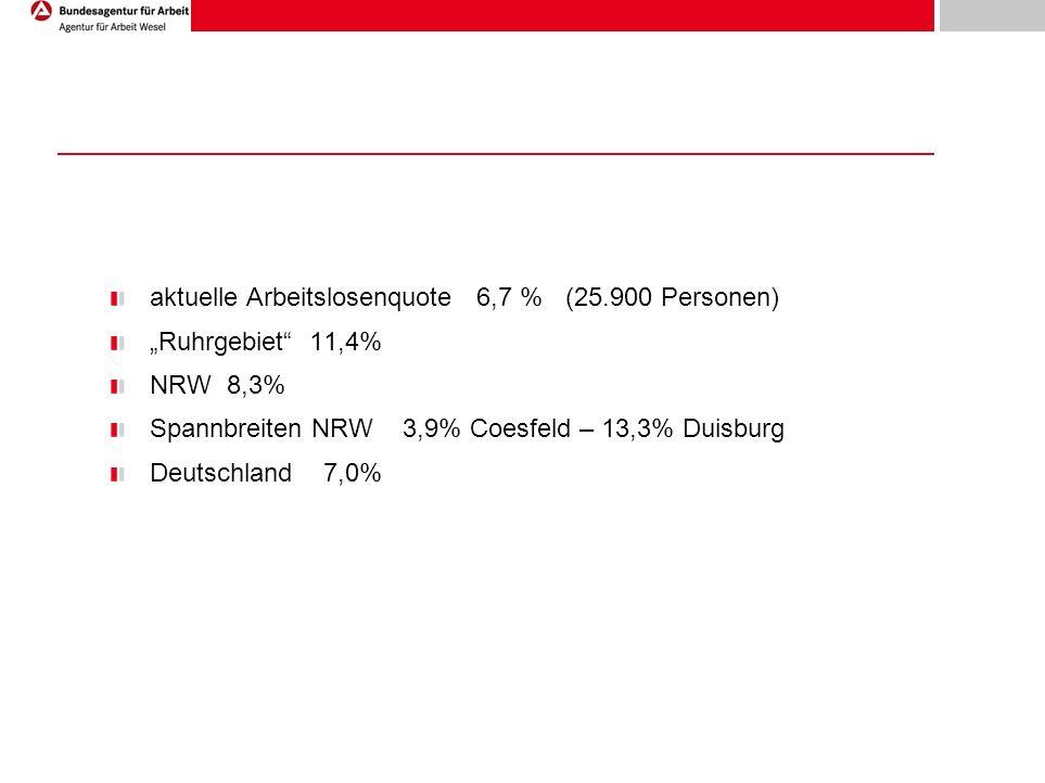 aktuelle Arbeitslosenquote 6,7 % (25.900 Personen) Ruhrgebiet 11,4% NRW 8,3% Spannbreiten NRW 3,9% Coesfeld – 13,3% Duisburg Deutschland 7,0%