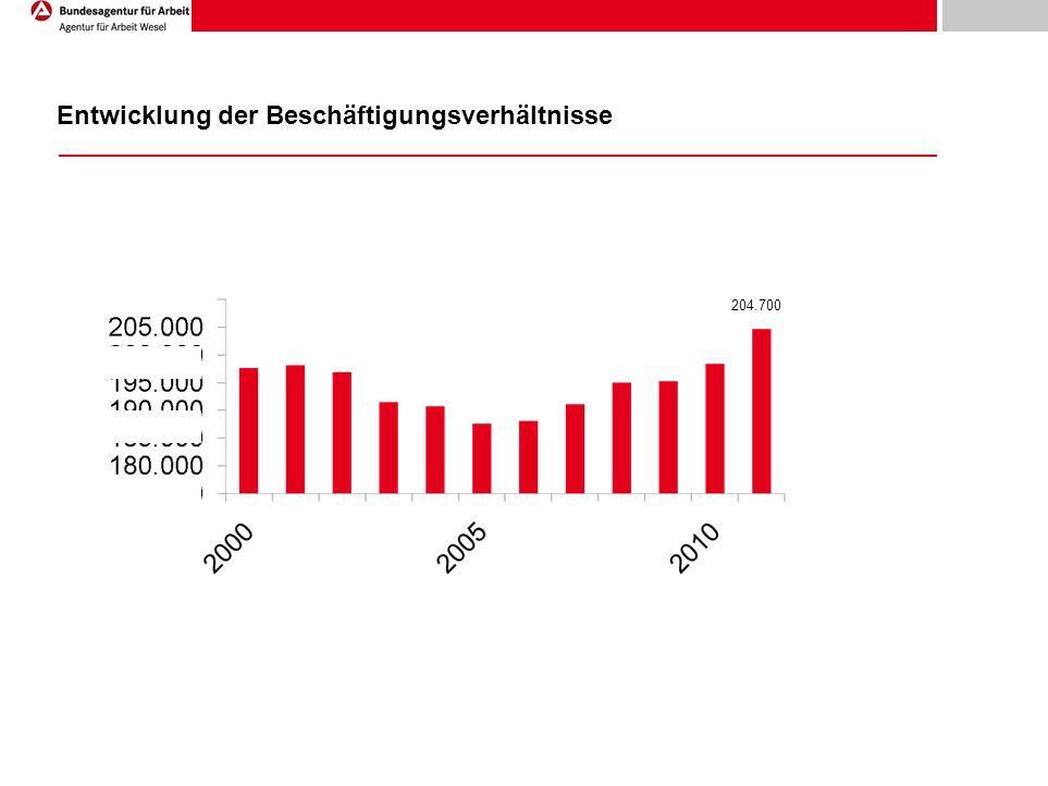 Entwicklung der Beschäftigungsverhältnisse 204.700