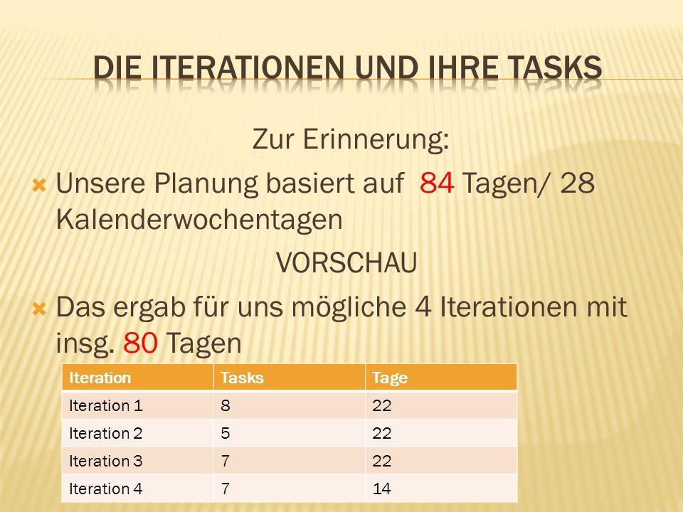 Zur Erinnerung: Unsere Planung basiert auf 84 Tagen/ 28 Kalenderwochentagen VORSCHAU Das ergab für uns mögliche 4 Iterationen mit insg. 80 Tagen Itera