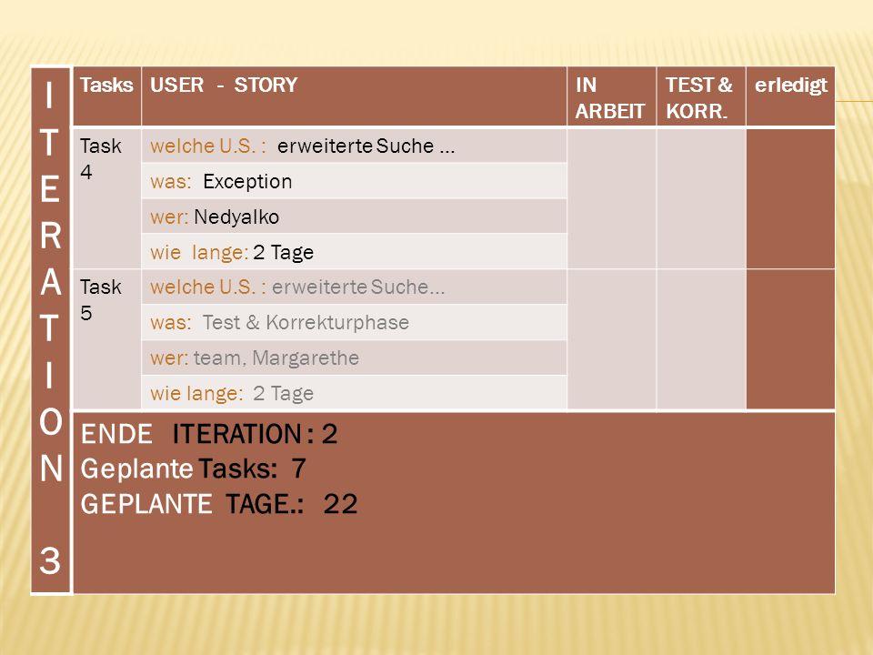ITERATION 3ITERATION 3 TasksUSER - STORYIN ARBEIT TEST & KORR. erledigt Task 4 welche U.S. : erweiterte Suche … was: Exception wer: Nedyalko wie lange