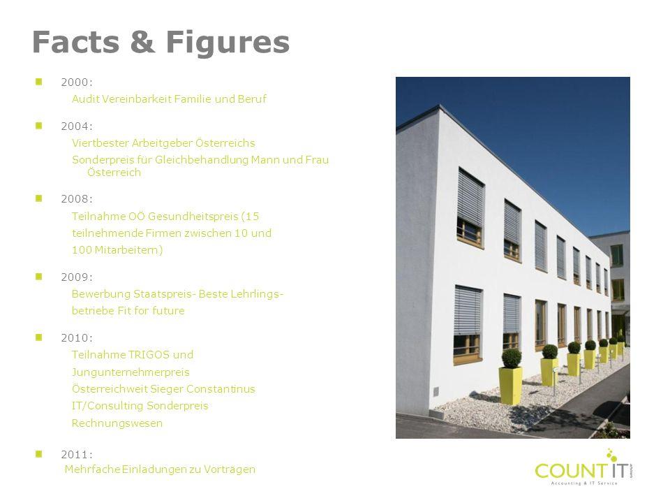 Beispiele für Groß und Klein Constantinus Sonderpreis Rechnungswesen 2010 Die COUNT IT Group und DIE Wirtschaftstreuhänder realisierten gemeinsam eine integrierte Archiv-, Dokumentenmanagement- und Workflow-Lösung.