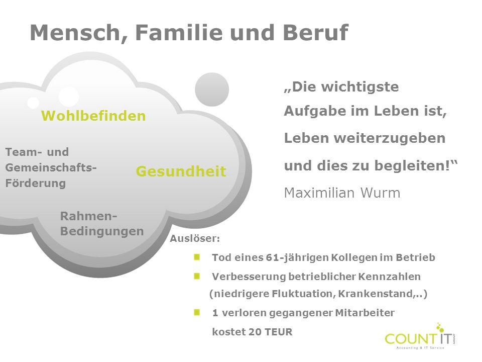 Mensch, Familie und Beruf Gesundheit Wohlbefinden Team- und Gemeinschafts- Förderung Rahmen- Bedingungen Die wichtigste Aufgabe im Leben ist, Leben we