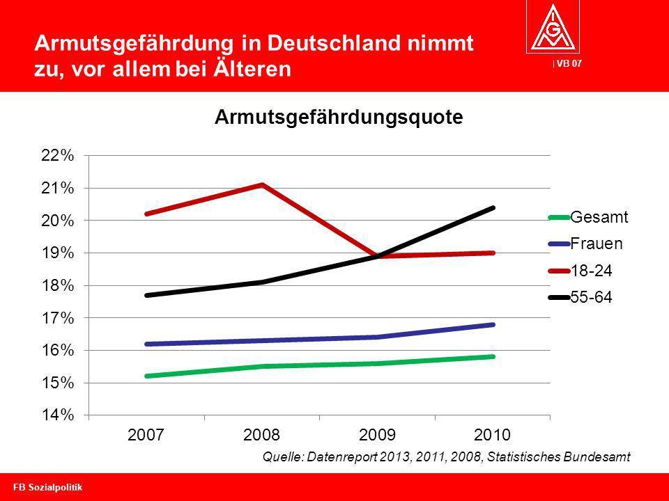 VB 07 Armutsgefährdung in Deutschland nimmt zu, vor allem bei Älteren FB Sozialpolitik Quelle: Datenreport 2013, 2011, 2008, Statistisches Bundesamt