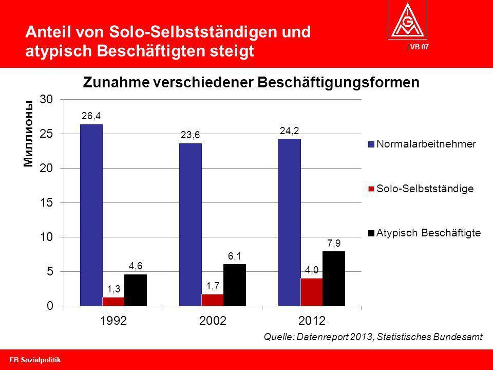 VB 07 Anteil von Solo-Selbstständigen und atypisch Beschäftigten steigt FB Sozialpolitik Quelle: Datenreport 2013, Statistisches Bundesamt