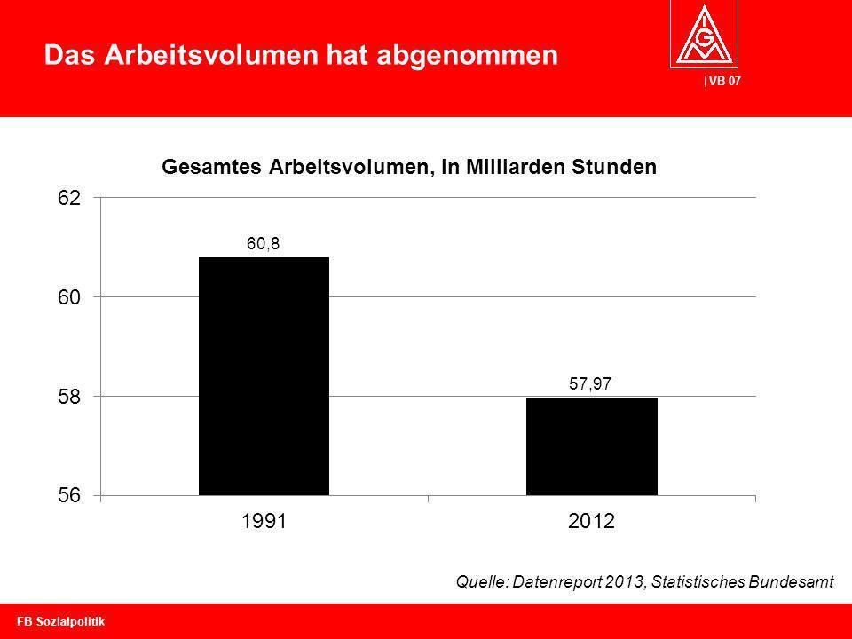VB 07 Das Arbeitsvolumen hat abgenommen FB Sozialpolitik Quelle: Datenreport 2013, Statistisches Bundesamt