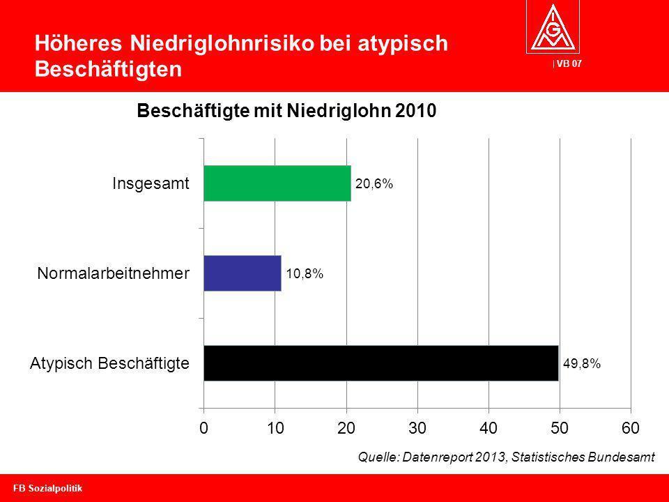VB 07 Höheres Niedriglohnrisiko bei atypisch Beschäftigten FB Sozialpolitik Quelle: Datenreport 2013, Statistisches Bundesamt