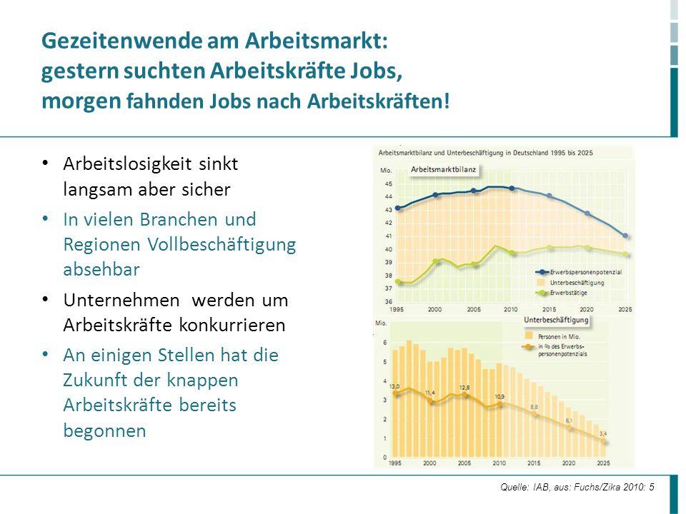 Gezeitenwende am Arbeitsmarkt: gestern suchten Arbeitskräfte Jobs, morgen fahnden Jobs nach Arbeitskräften! Arbeitslosigkeit sinkt langsam aber sicher