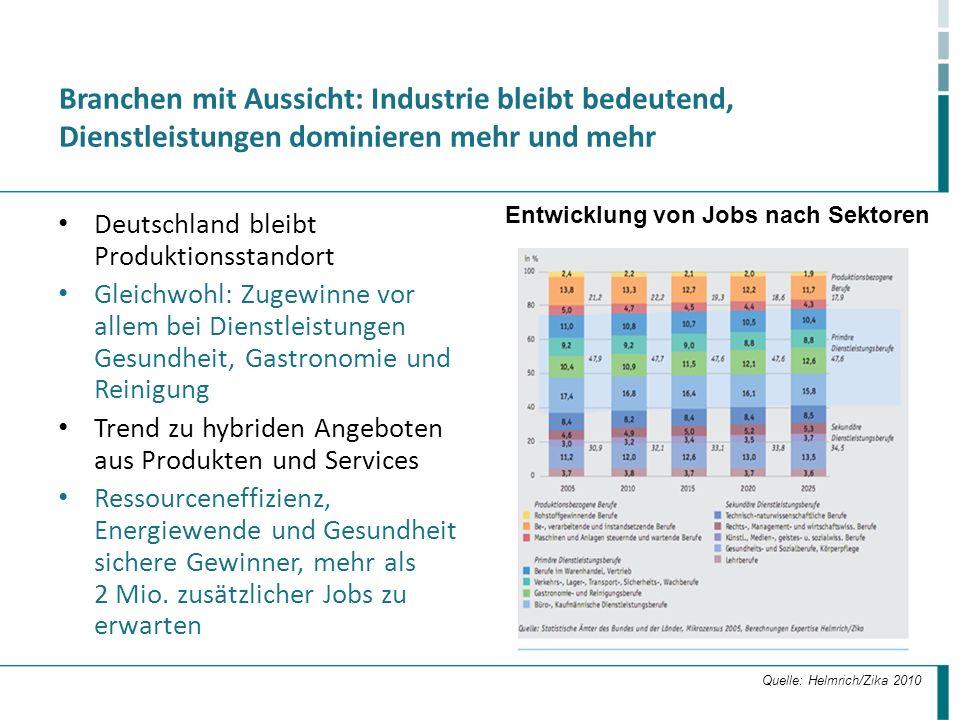 Branchen mit Aussicht: Industrie bleibt bedeutend, Dienstleistungen dominieren mehr und mehr Deutschland bleibt Produktionsstandort Gleichwohl: Zugewi