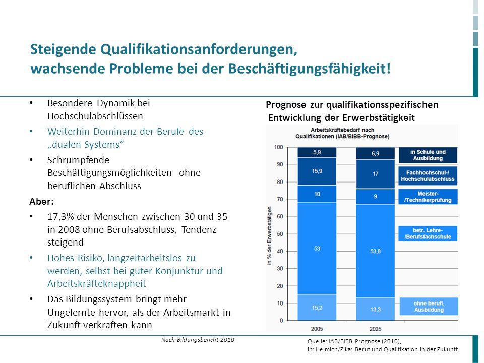 Steigende Qualifikationsanforderungen, wachsende Probleme bei der Beschäftigungsfähigkeit! Besondere Dynamik bei Hochschulabschlüssen Weiterhin Domina