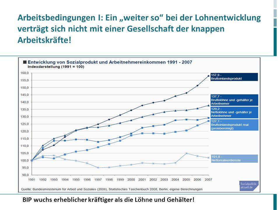 Arbeitsbedingungen I: Ein weiter so bei der Lohnentwicklung verträgt sich nicht mit einer Gesellschaft der knappen Arbeitskräfte! BIP wuchs erhebliche