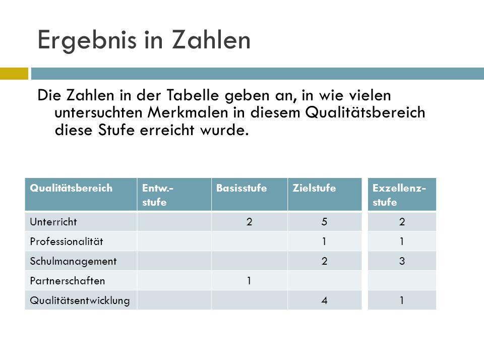 Ergebnis in Zahlen Die Zahlen in der Tabelle geben an, in wie vielen untersuchten Merkmalen in diesem Qualitätsbereich diese Stufe erreicht wurde. Qua