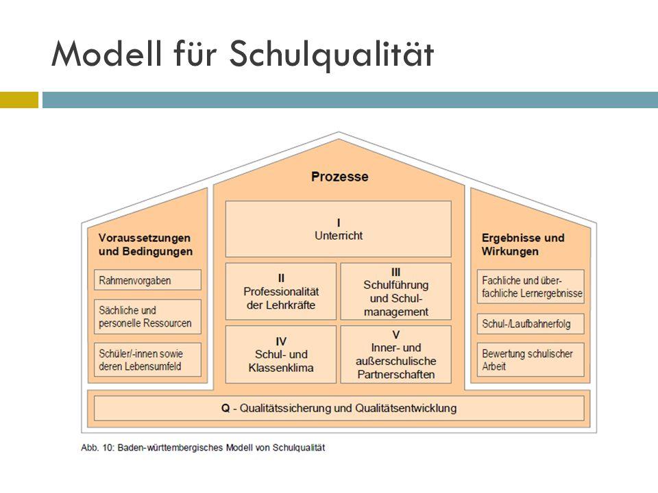 Modell für Schulqualität