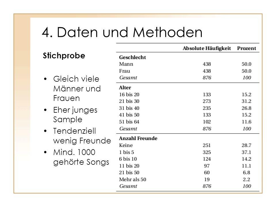 4. Daten und Methoden Stichprobe Gleich viele Männer und Frauen Eher junges Sample Tendenziell wenig Freunde Mind. 1000 gehörte Songs