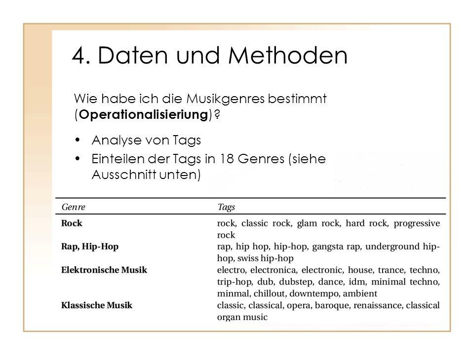 4. Daten und Methoden Analyse von Tags Einteilen der Tags in 18 Genres (siehe Ausschnitt unten) Wie habe ich die Musikgenres bestimmt ( Operationalisi