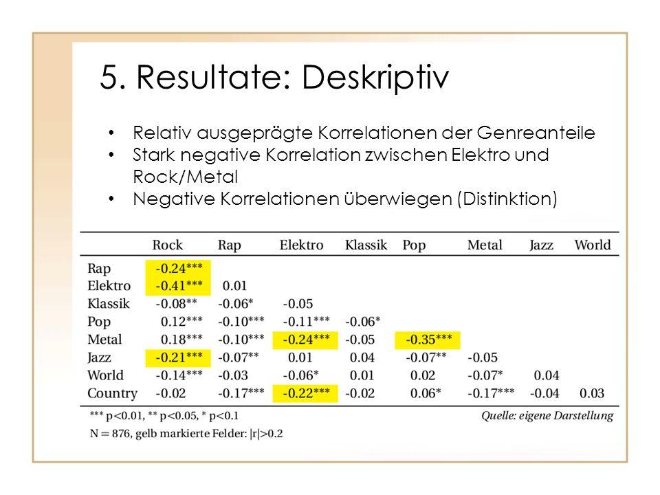 Relativ ausgeprägte Korrelationen der Genreanteile Stark negative Korrelation zwischen Elektro und Rock/Metal Negative Korrelationen überwiegen (Disti