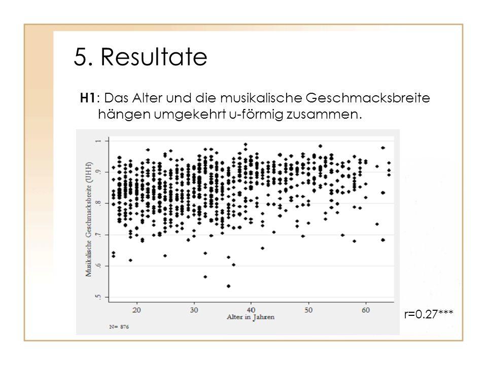 5. Resultate H1 : Das Alter und die musikalische Geschmacksbreite hängen umgekehrt u-förmig zusammen. r=0.27***