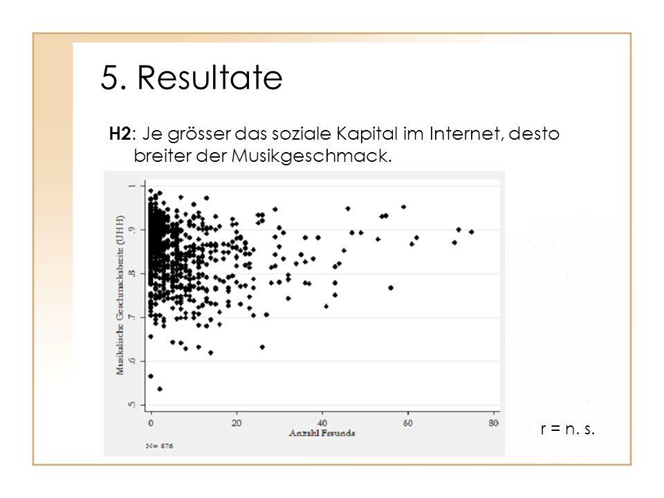 5. Resultate H2 : Je grösser das soziale Kapital im Internet, desto breiter der Musikgeschmack. r = n. s.