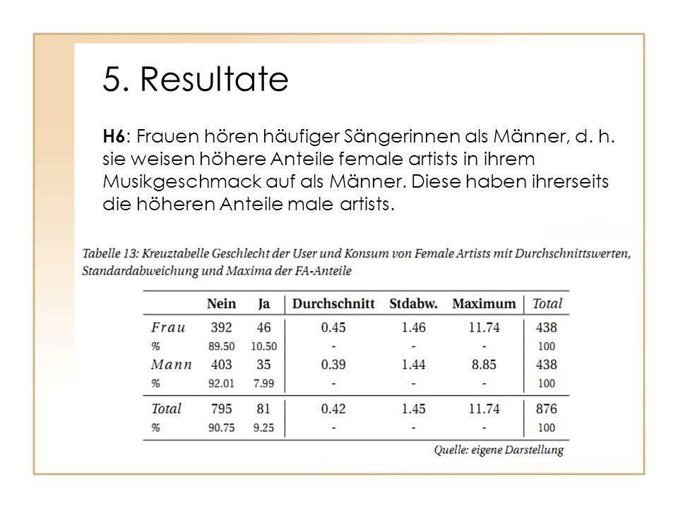 5. Resultate H6 : Frauen hören häufiger Sängerinnen als Männer, d. h. sie weisen höhere Anteile female artists in ihrem Musikgeschmack auf als Männer.