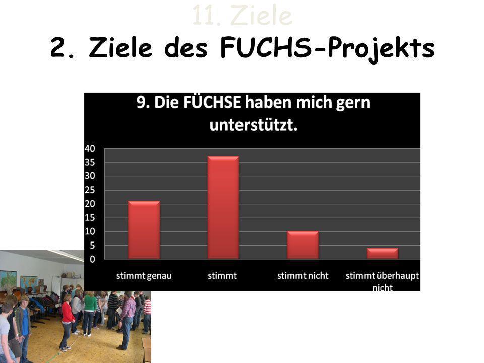 11. Ziele 2. Ziele des FUCHS-Projekts