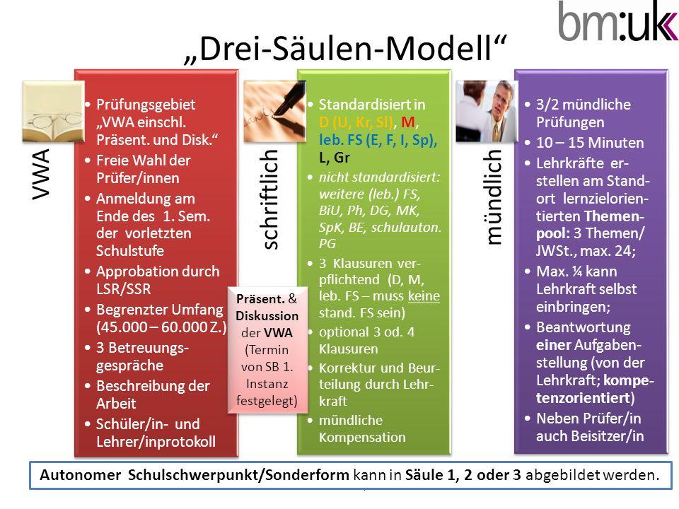 Drei-Säulen-Modell (1) Vier Jahre nach Inkrafttreten – nach einem kompletten Oberstufendurchgang: Haupttermin 2014 BHS im Haupttermin 2015 Wirksamwerden in Deutsch (U, Kr, Sl), Mathematik (gemäß den Lehrplan- anforderungen), leb.