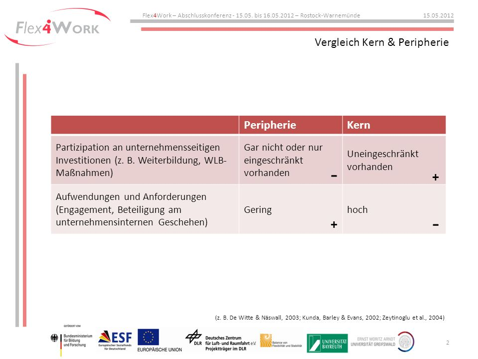 Vergleich Kern & Peripherie Flex4Work – Abschlusskonferenz - 15.05.
