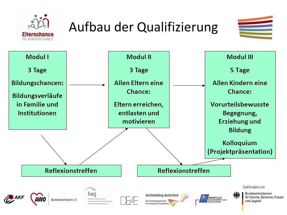 Gefördert von Aufbau der Qualifizierung Modul I 3 Tage Bildungschancen: Bildungsverläufe in Familie und Institutionen Modul II 3 Tage Allen Eltern ein