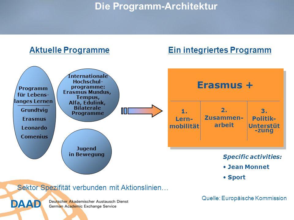 Die Programm-Architektur Jugend in Bewegung Internationale Hochschul- programme: Erasmus Mundus, Tempus, Alfa, Edulink, Bilaterale Programme Grundtvig