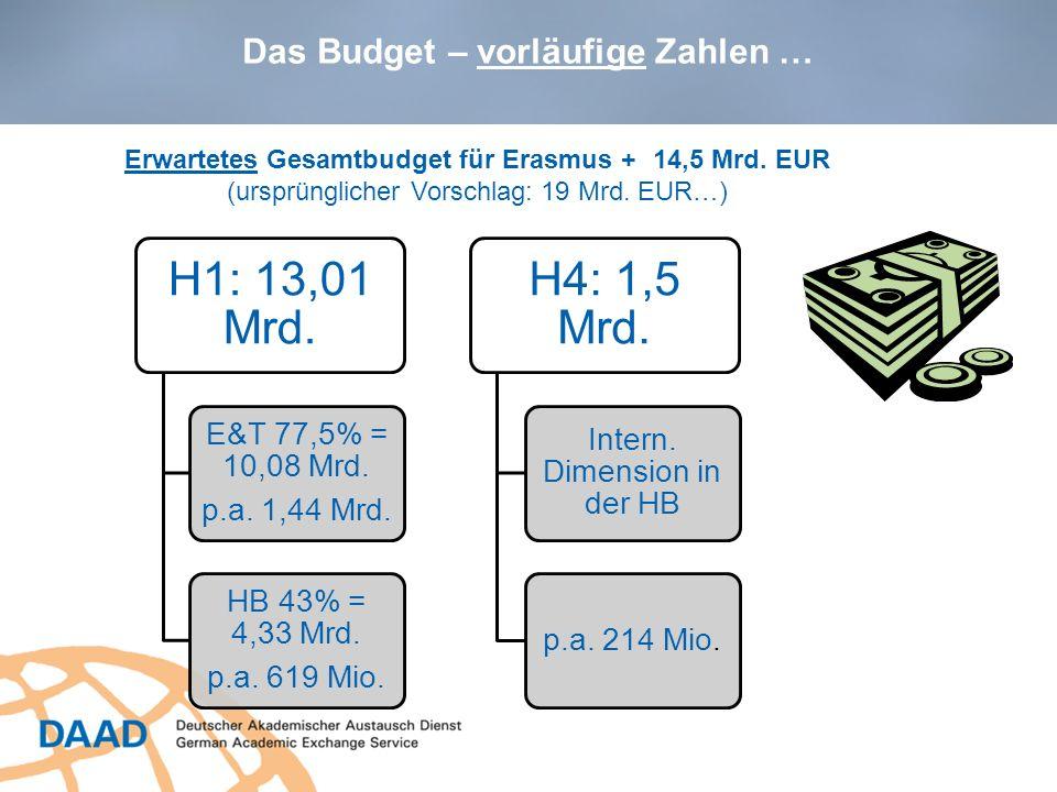 Das Budget – vorläufige Zahlen … Erwartetes Gesamtbudget für Erasmus +14,5 Mrd. EUR (ursprünglicher Vorschlag: 19 Mrd. EUR…) H1: 13,01 Mrd. E&T 77,5%