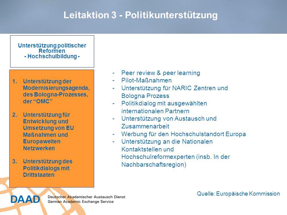 Leitaktion 3 - Politikunterstützung Unterstützung politischer Reformen - Hochschulbildung - 1.Unterstützung der Modernisierungsagenda, des Bologna-Pro