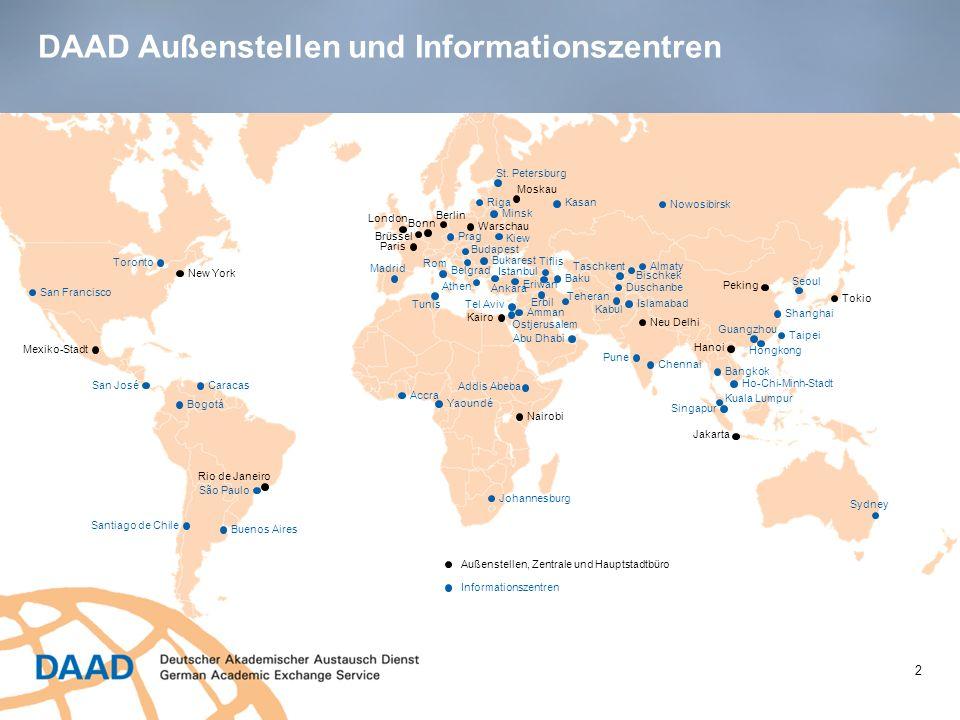 EU-InstitutionenDAAD-Büro Brüssel DAAD in Bonn Liaison Arbeit zu den Institutionen der Europäischen Union Informationsvermittlung aus Brüssel an den DAAD und das BMBF Einbringen der DAAD-Expertise in Brüssel Komplementarität von nationalen und europäischen Bildungsprogrammen Organisation von Seminaren und Konferenzen Repräsentation des DAAD in Brüssel Alumniarbeit (Alumni in EU Institutionen) DAAD Brüssel – EU Liaison Büro