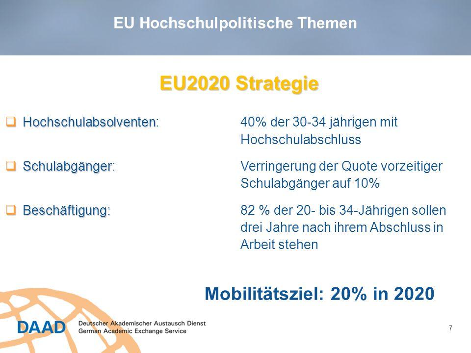 EU Hochschulpolitische Themen 7 EU2020 Strategie Hochschulabsolventen Hochschulabsolventen:40% der 30-34 jährigen mit Hochschulabschluss Schulabgänger