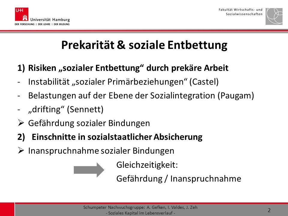 Prekarität & soziale Entbettung 1)Risiken sozialer Entbettung durch prekäre Arbeit -Instabilität sozialer Primärbeziehungen (Castel) -Belastungen auf der Ebene der Sozialintegration (Paugam) -drifting (Sennett) Gefährdung sozialer Bindungen 2) Einschnitte in sozialstaatlicher Absicherung Inanspruchnahme sozialer Bindungen Gleichzeitigkeit: Gefährdung / Inanspruchnahme Schumpeter Nachwuchsgruppe: A.