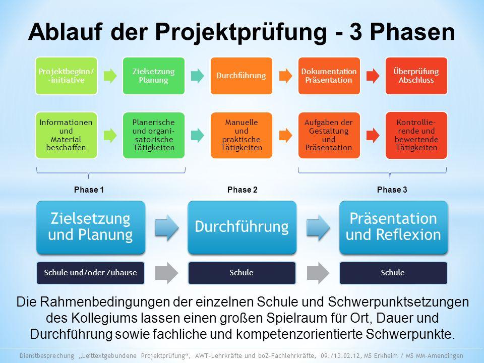 Ablauf der Projektprüfung - 3 Phasen Projektbeginn/ -initiative Zielsetzung Planung Durchführung Dokumentation Präsentation Überprüfung Abschluss Info